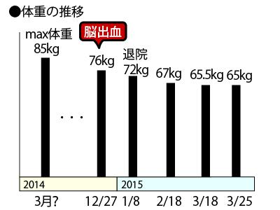 20150326_weight_01