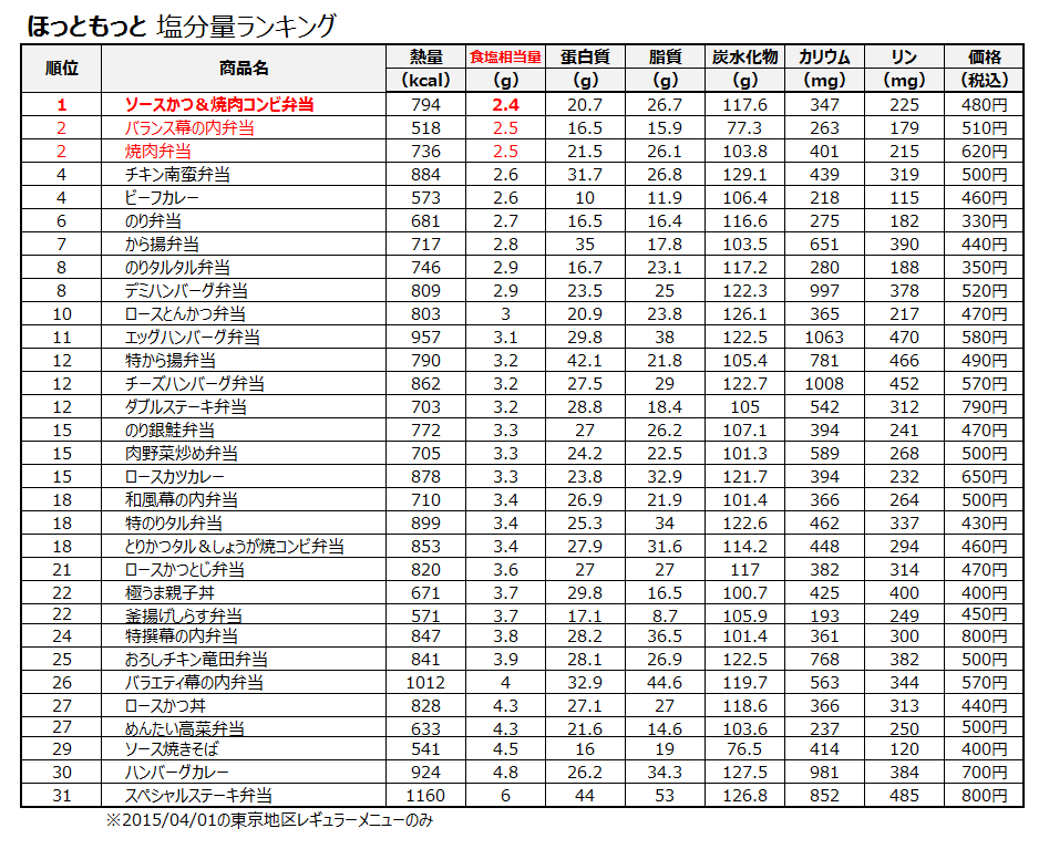 20150401_hottomotto_low_salt_ranking