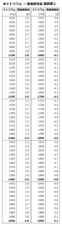 20150407_salt_conversion_table_02