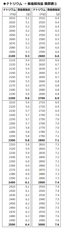 20150407_salt_conversion_table_03
