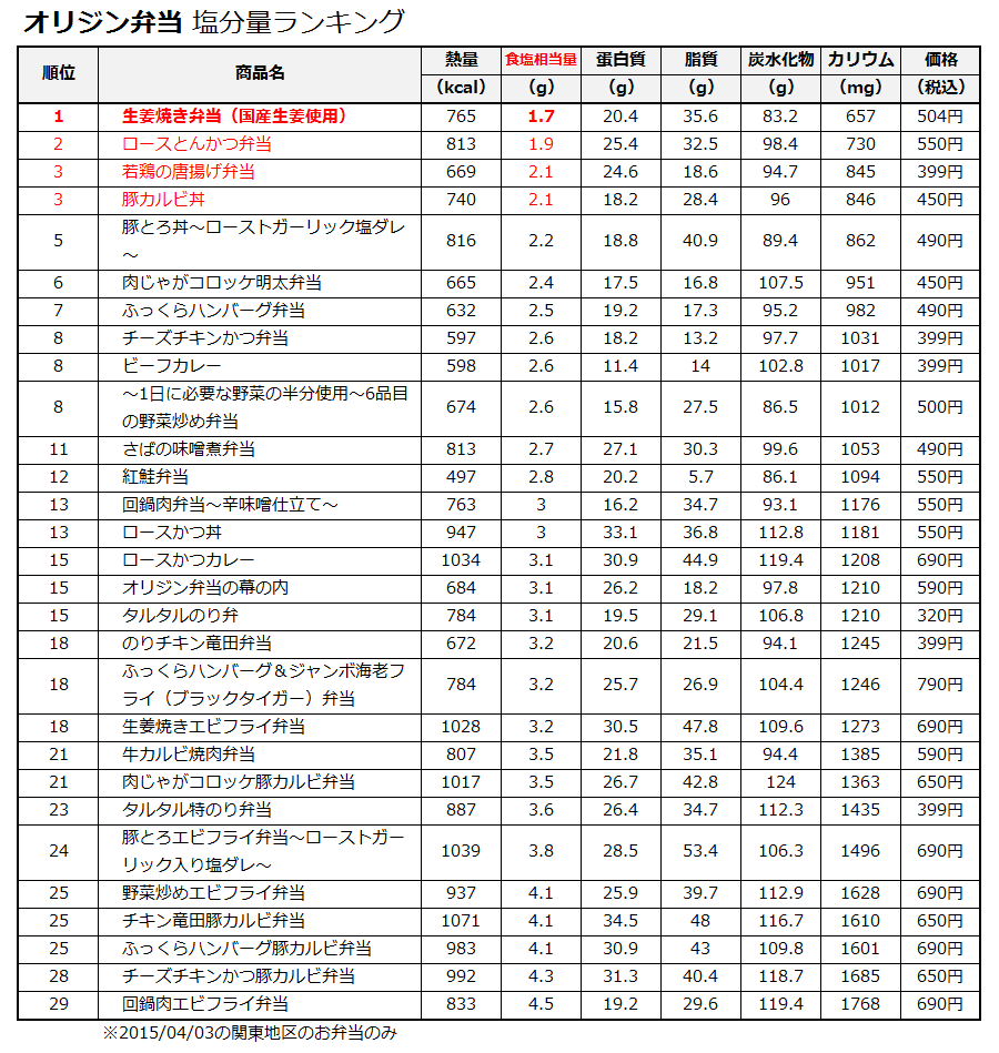 20150412_origin_low_salt_ranking
