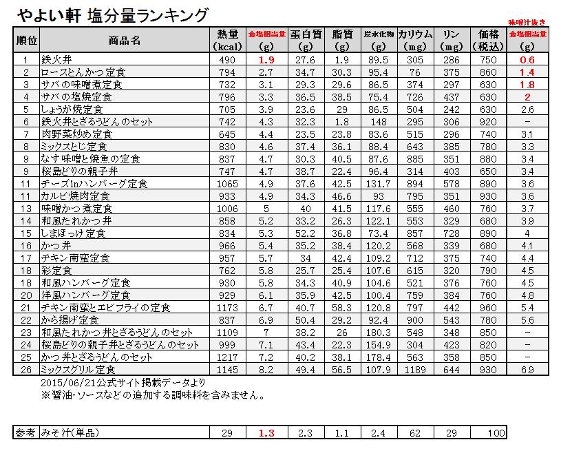 20150622_yayoi_low_salt_ranking