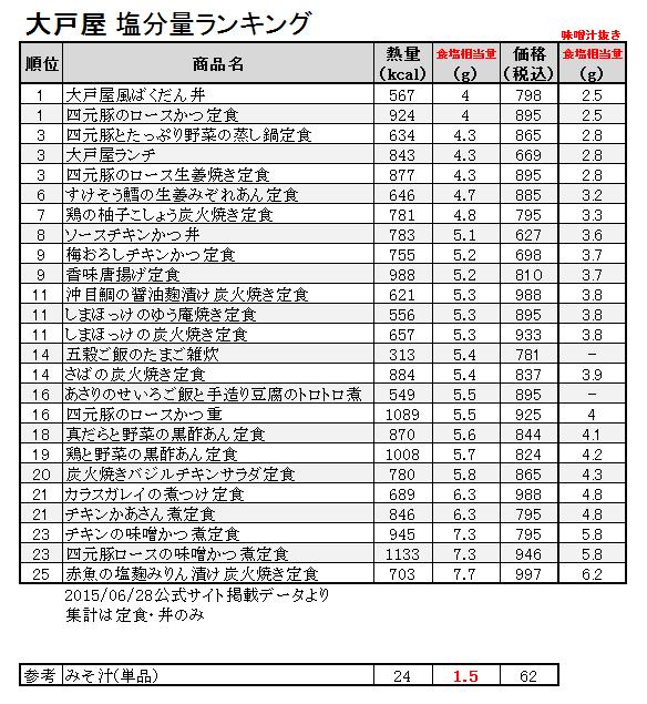 20150628_ootoya_low_salt_ranking