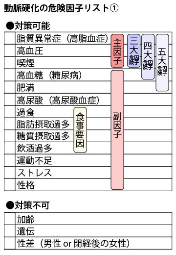 20150708_arteriosclerosis_01
