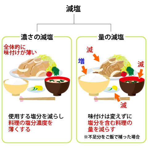20151130_two_methods_of_reducing_salt_02