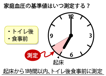 measurement_of_blood_pressure_01