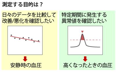 measurement_of_blood_pressure_06
